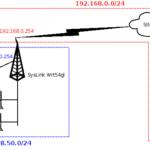 Configurare DD-WRT come repeater sul SysLink wrt54gl (come utilizzare l'adsl del vicino via wifi)
