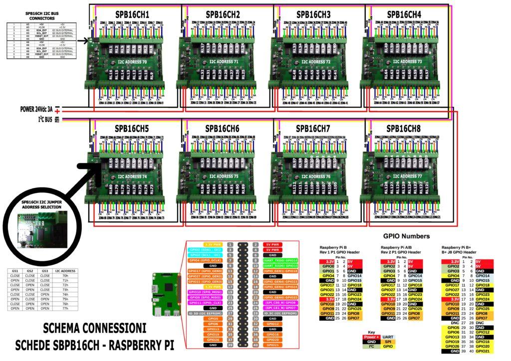 Connessioni spb16ch - raspberry